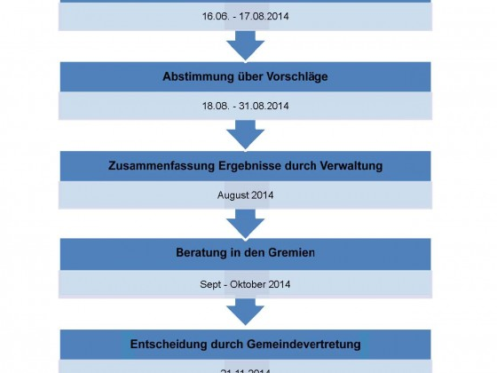 Ablaufplan 2015