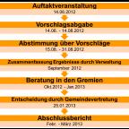 Ablaufplan 2013