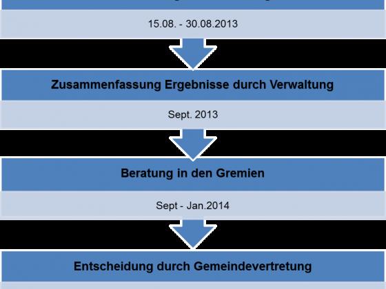 Ablaufplan 2014