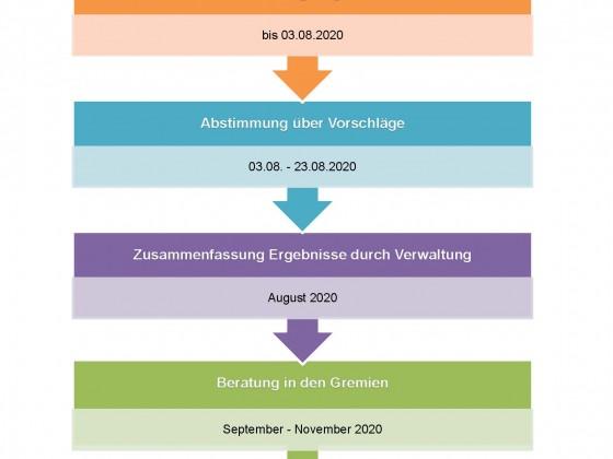 Ablaufplan 2021