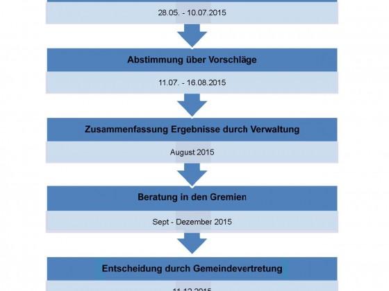 Ablaufplan 2016